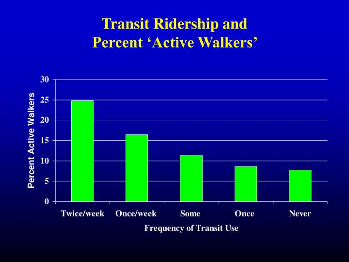 Transit Ridership and