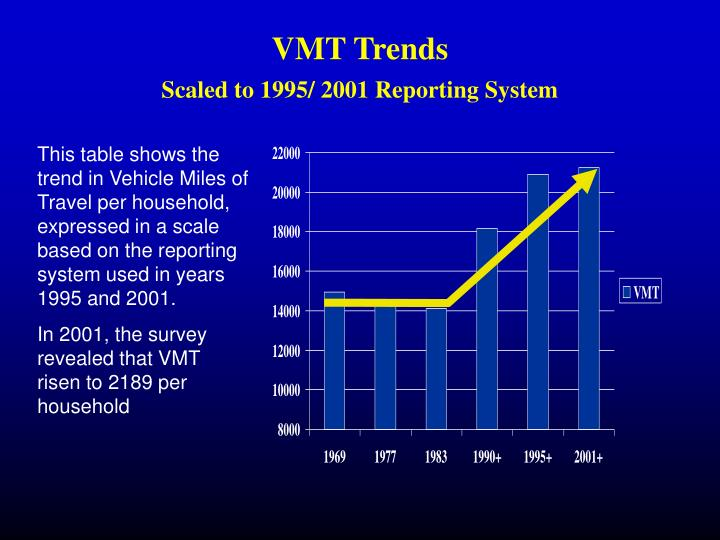 VMT Trends