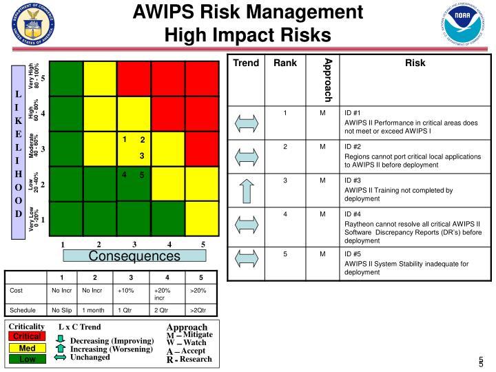 AWIPS Risk Management