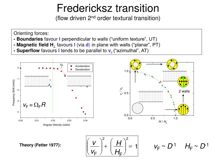 Fredericksz transition
