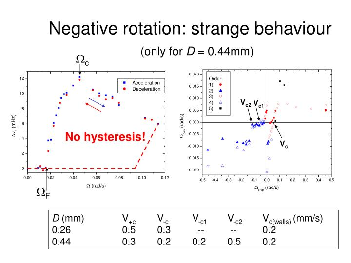 Negative rotation: strange behaviour