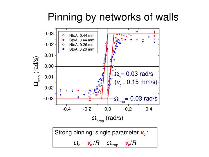Pinning by networks of walls