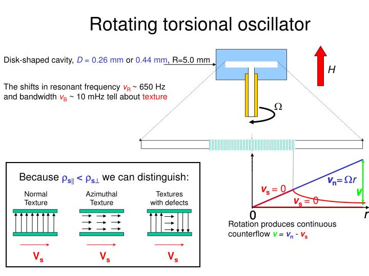 Rotating torsional oscillator