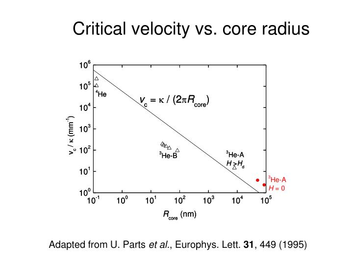 Critical velocity vs. core radius