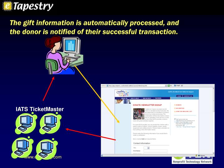 The gift information is automatically processed, and the donor is notified of their successful transaction.