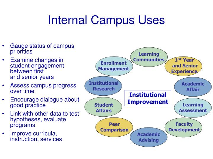 Internal Campus Uses