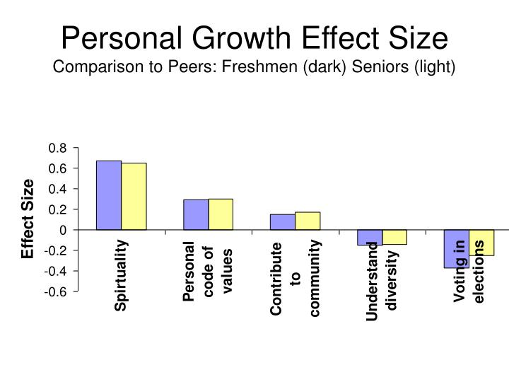 Personal Growth Effect Size