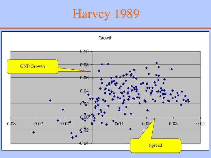 Harvey 1989
