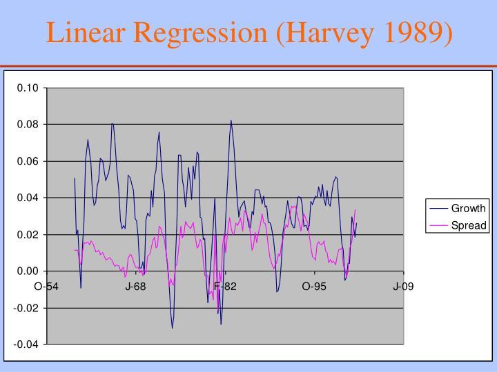 Linear Regression (Harvey 1989)