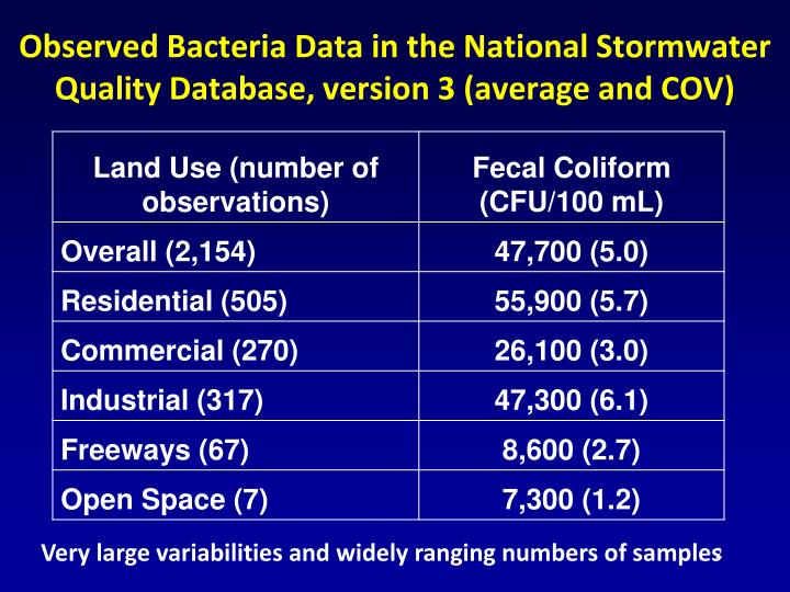 Observed bacteria data in the national stormwater quality database version 3 average and cov