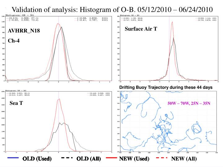 Validation of analysis: Histogram of O-B. 05/12/2010 – 06/24/2010