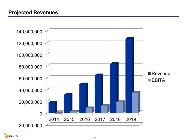 Projected Revenues
