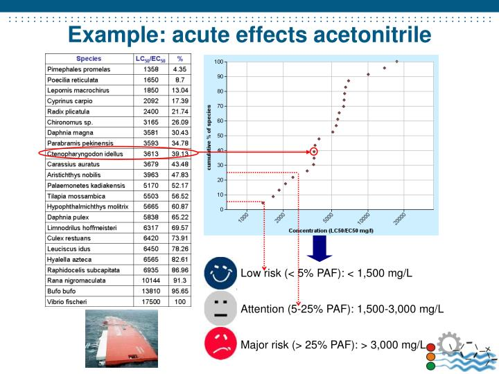 Example: acute effects acetonitrile