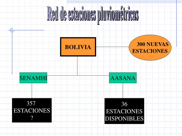Red de estaciones pluviométricas