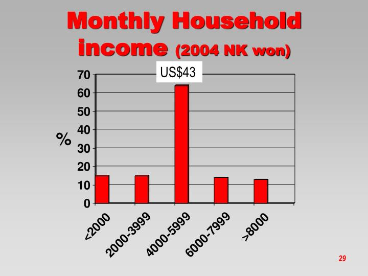 Monthly Household income