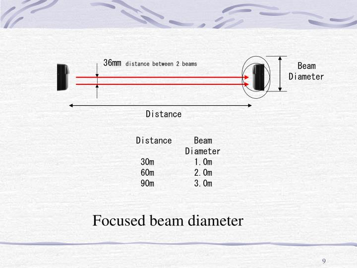 Focused beam diameter