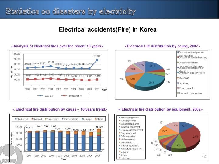 Electrical accidents(Fire) in Korea