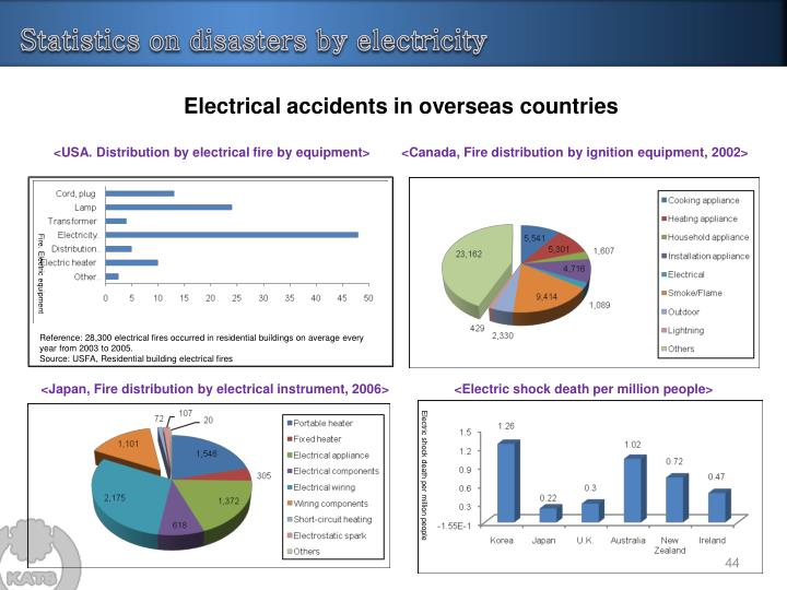 Electrical accidents in overseas countries