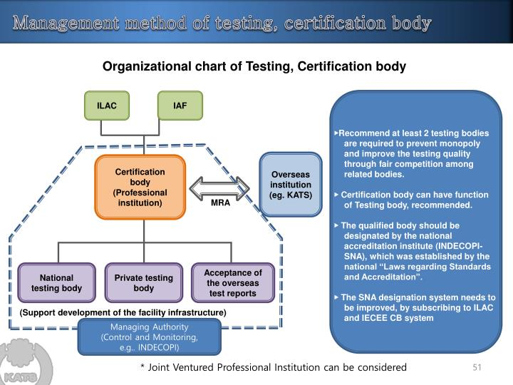 Organizational chart of Testing, Certification body