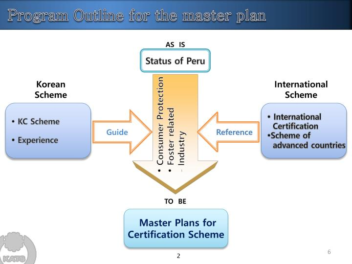 Program Outline for the master plan