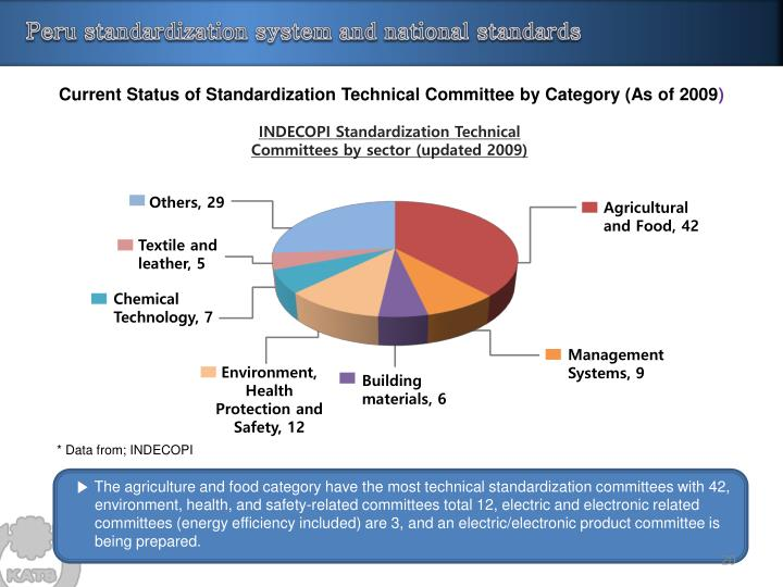 Peru standardization system and national standards