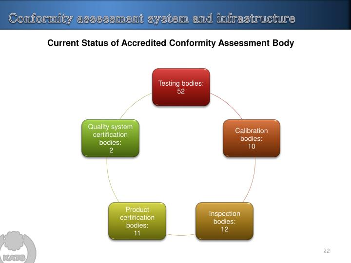 Conformity assessment system and infrastructure