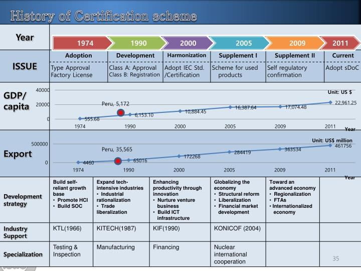 History of Certification scheme
