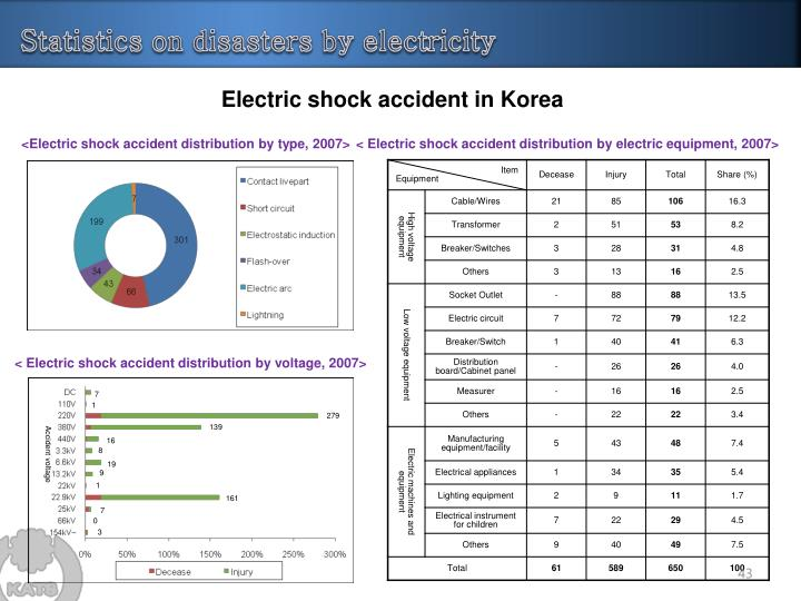 Statistics on disasters by electricity