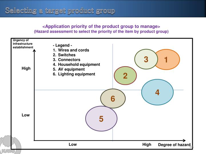 Selecting a target product group