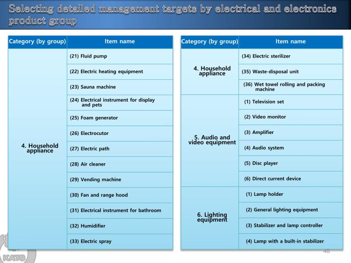Selecting detailed management targets by electrical and electronics product group