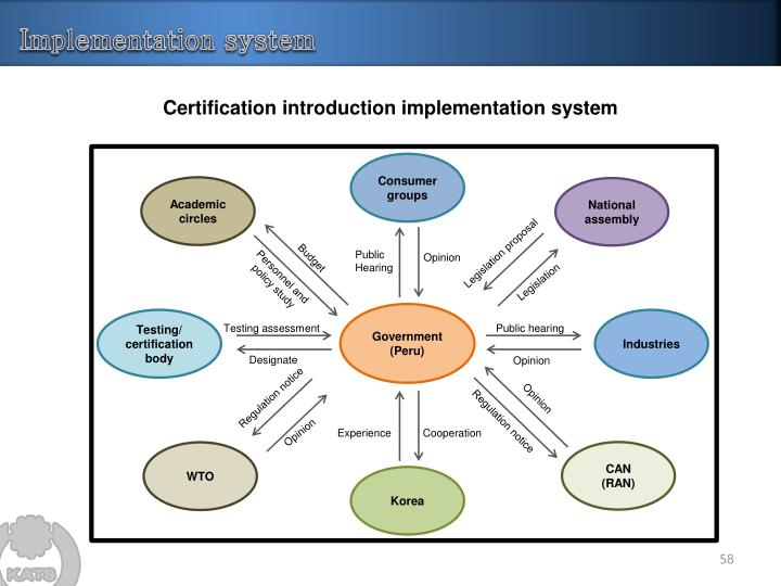 Implementation system