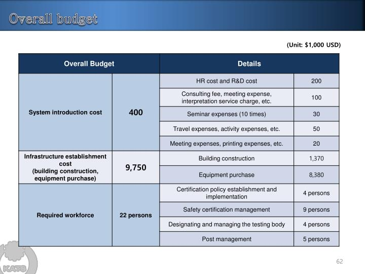 Overall budget