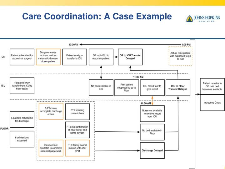 Care Coordination: A Case Example