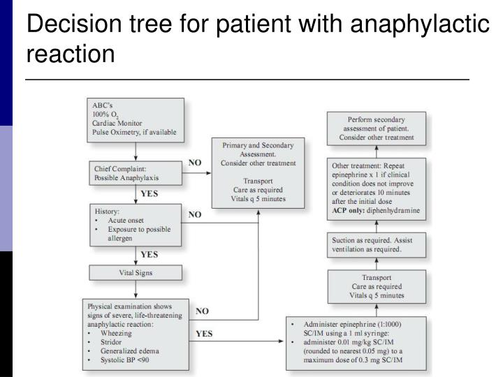 Decision tree for patient with anaphylactic reaction