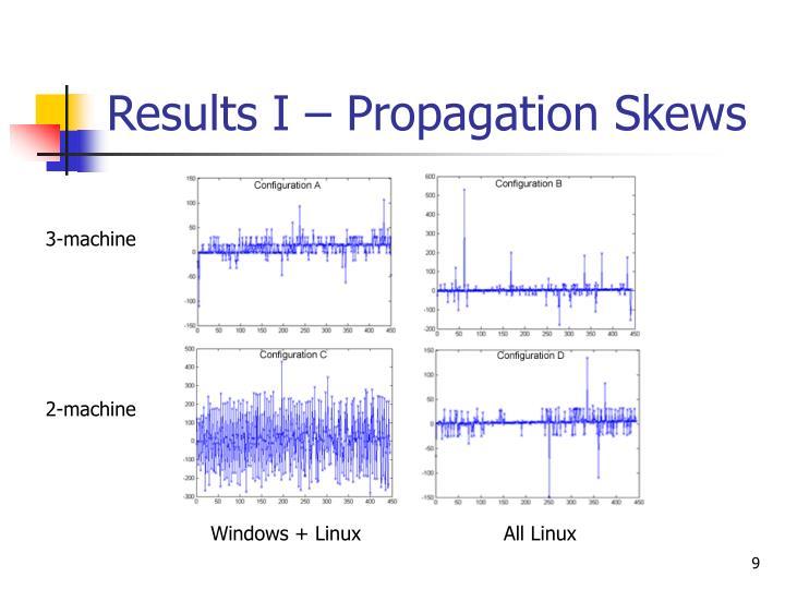 Results I – Propagation Skews