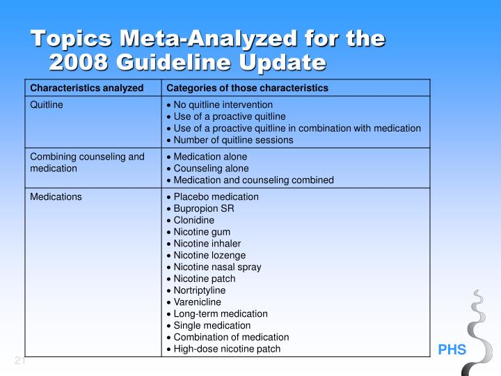 Topics Meta-Analyzed for the 2008 Guideline Update