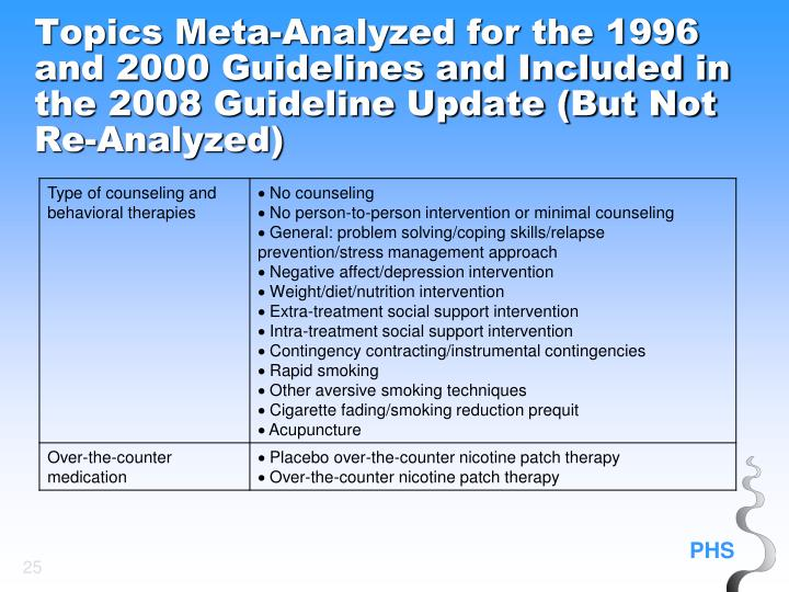 Topics Meta-Analyzed for the 1996 and 2000 Guidelines and Included in the 2008 Guideline Update (But Not