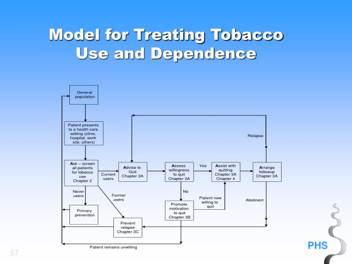 Model for Treating Tobacco Use and Dependence