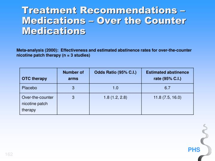 Treatment Recommendations – Medications – Over the Counter Medications
