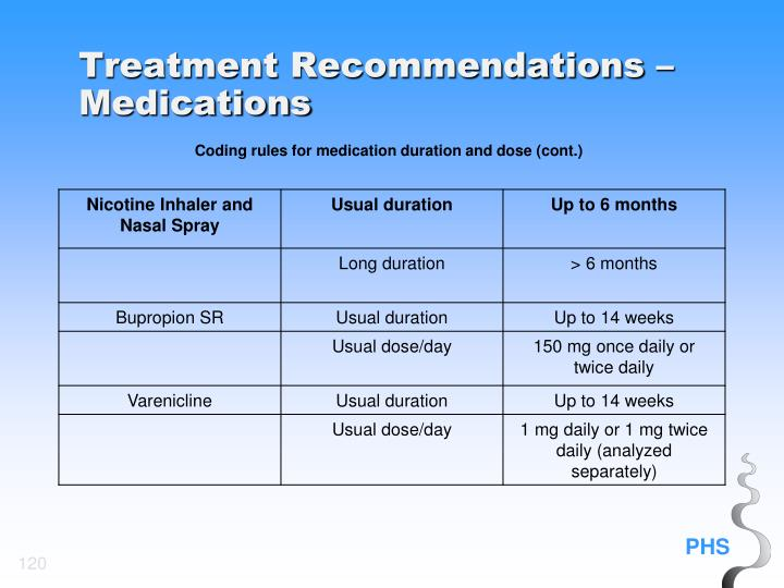 Treatment Recommendations – Medications