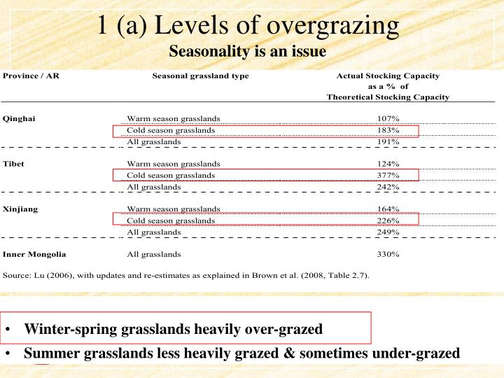 1 (a) Levels of overgrazing