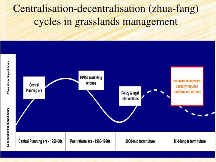 Centralisation-decentralisation (zhua-fang) cycles in grasslands management