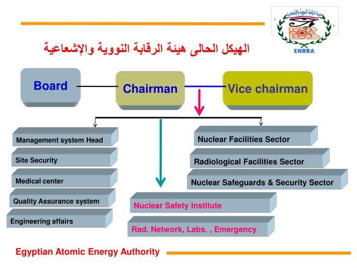 الهيكل الحالى هيئة الرقابة النووية والإشعاعية