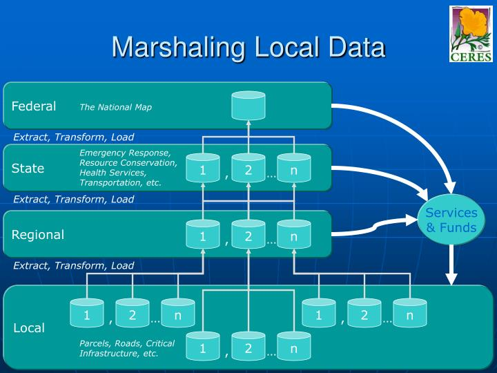 Marshaling Local Data