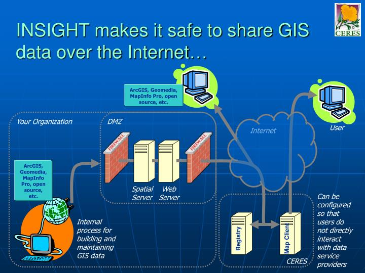 INSIGHT makes it safe to share GIS data over the Internet…