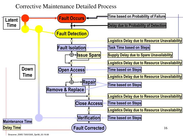 Corrective Maintenance Detailed Process