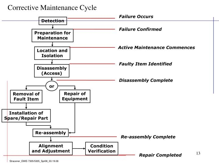 Corrective Maintenance Cycle