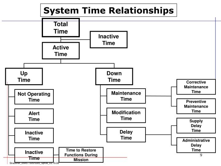 System Time Relationships