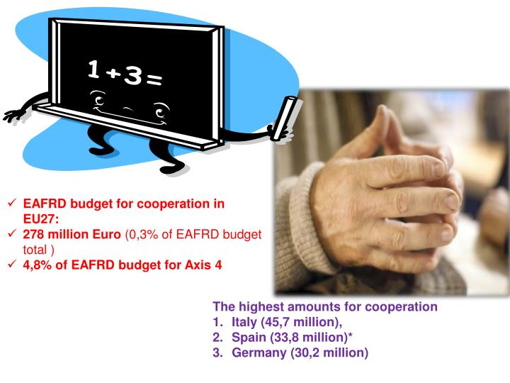 EAFRD budget for cooperation in EU27: