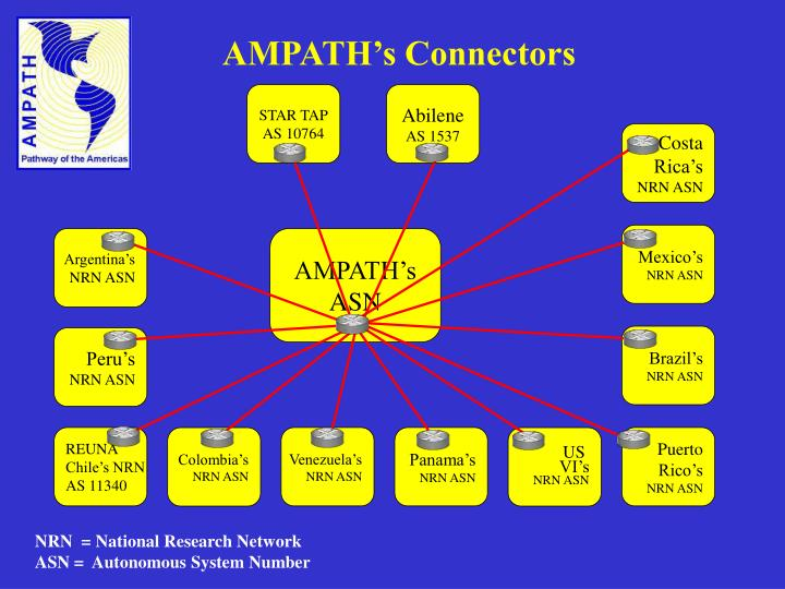 AMPATH's Connectors